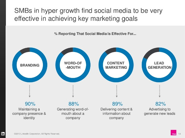SMB-Growth-and-Social-Media
